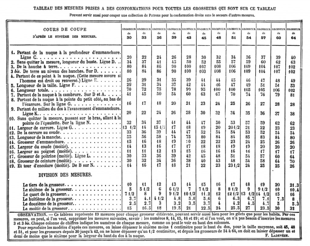 Ladevèze, F.. Cours de coupe du tailleur de Paris, ou l'Art d'a